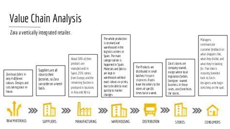 zara layout strategy zara s business strategy