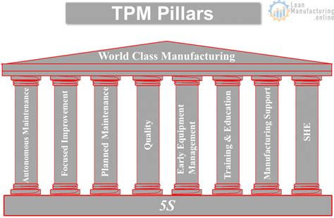 tpm pillars continuously improving manufacturing