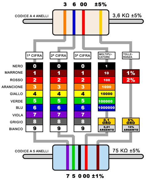 calcolare alimentatore pc come leggere codice colore delle resistenze