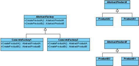membuat class diagram dengan visual paradigm abstract factory pattern tutorial