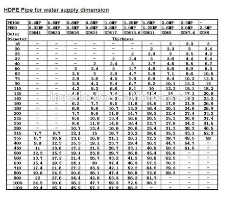 drain pipe size hdpe pipe size chart in mm hdpe pipes ayucar