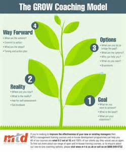 how to use the grow coaching model