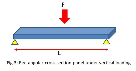 rectangular cross section material selection guide in mechanical design know the