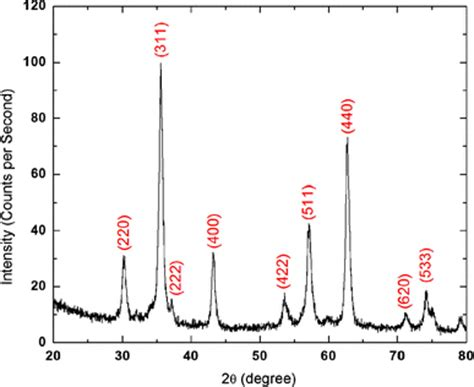 xrd pattern iron oxide xrd data confirming the spinel phase of iron oxide the
