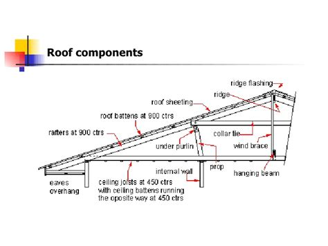 roof structure roof