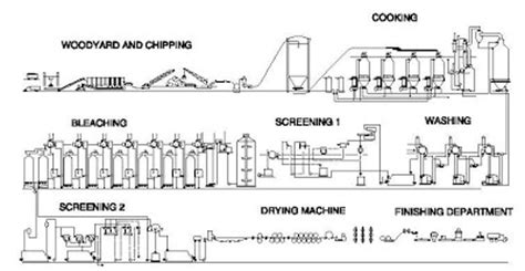 Kraft Paper Process - paper mill flow diagram paper free engine image for user