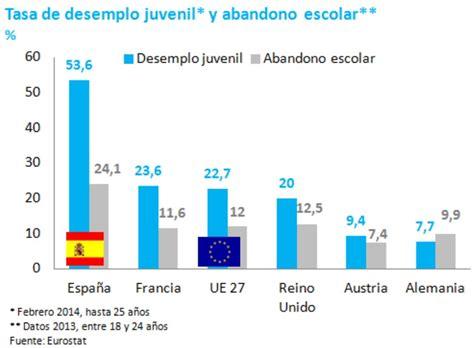 tasa de desempleo juvenil 191 es l 243 gico que espa 241 a tenga un salario m 237 nimo libre mercado