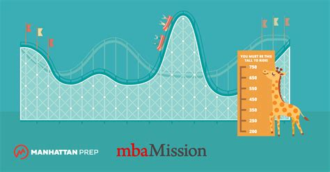 Mba Admission Sconsultant Manhattan Prep by Gmat Or Gre Archives Gmat