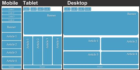 layout view size how to create a responsive web design that adjusts to