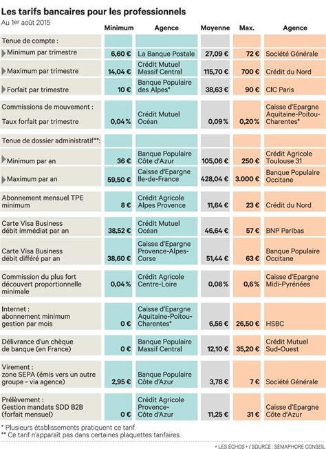 Livret A Association Plafond by Les Professionnels Au Maquis Des Tarifs Bancaires