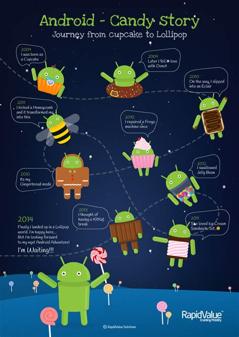 What Android Os Do I by Infographic The Evolution Of Android Os Rapidvalue