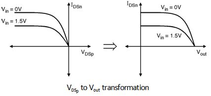 cmos layout design tutorial vtc cmos inverter cmos inverter electronics tutorial