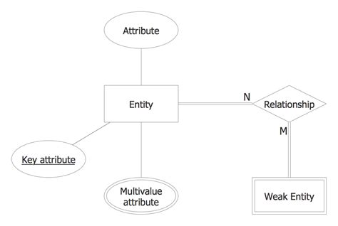 draw erd diagram entity relationship diagram exles professional erd