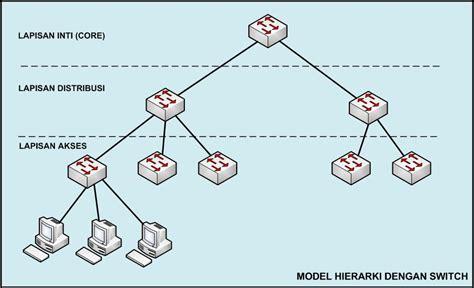 format gambar pada desain vektor hanya sebuah catatan contoh desain jaringan lan