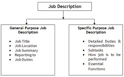 ic layout job description general and specific purpose of job description