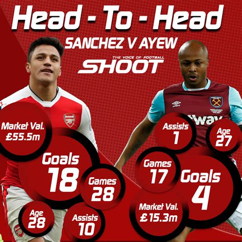 epl head to head premier league head to head sanchez arsenal v ayew