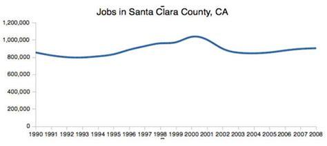 Santa Clara Mba Placement by High Tech Won T Save California S Economy Newgeography