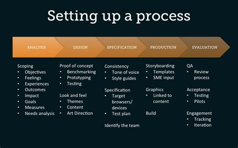 design how to approach the 2nd phase of the elearning