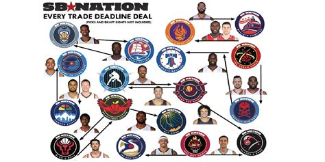 Mba Trade Deadline by Every Nba Trade Deadline Deal In One Graphic Sbnation