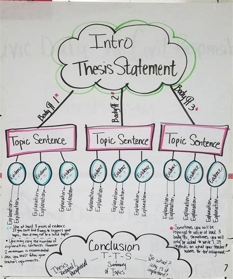 Writing Help Thesis Statement by Best 25 Thesis Statement Ideas On Writing A