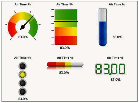 qlikview gauge tutorial creating the new dashboard sheet creating the new