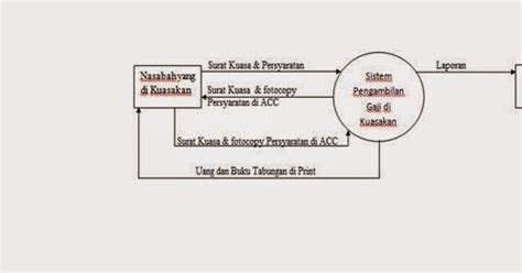 percikan jejak contoh dfd data flow diagram