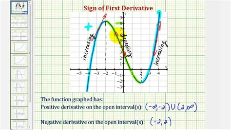 what open on ex determine the open intervals where the