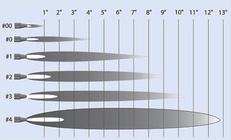 propane torch tip size chart pictures to pin on pinterest