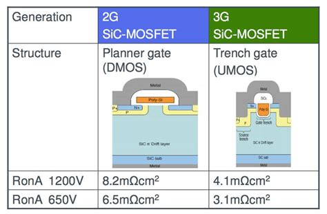 Auxiliary Light Switch Rohm Could Shake Sic World Again With 1700v Mosfet