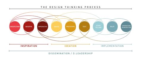 design thinking limitations methodology how does the d school s framework for design