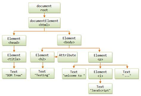javascript tutorial dom nodes and tree javascript tutorial the basics