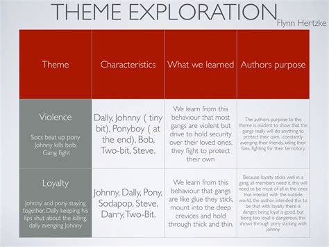 list of themes from the outsiders flynn hertzke brainstorm and table about character theme