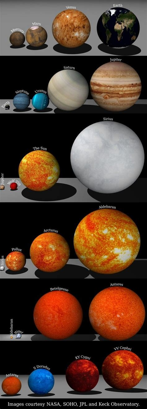 Feeling Small Size S comparison of planet sizes will make you feel small earth is just a speck