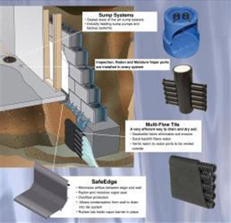 Interior Drain Tile System by Superb Interior Drain Tile 8 Interior Drain Tile System