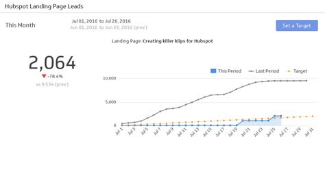 Get The Landing Page Leads Klip Klipfolio Com Hubspot Landing Page Templates