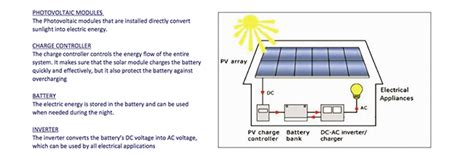 elektrische kachel op accu zonnepanelen op accu aansluiten duurzame zonnepanelen nl