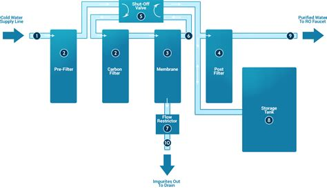 How Reverse Osmosis Works   ESP Water Products