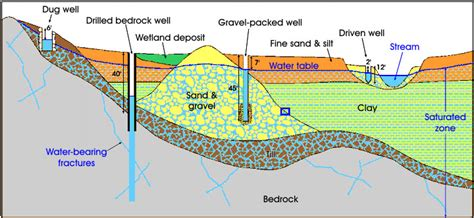 Water Table Geology by Geology Cafe