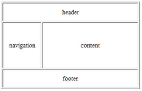 tableless layout using css table to tableless killersites web design magazine