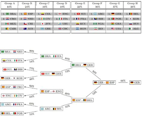 fifa result prediction model for the fifa world cup 2014 quantifying