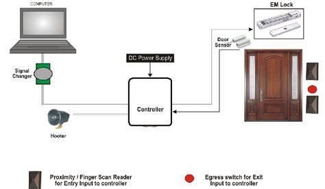 Door Access Systems by Biometric Doors Fingerprint Samsung Shs H700 New Version