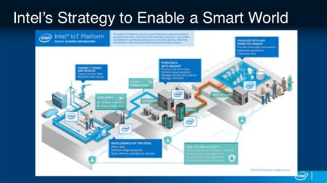 amazon intel partner to advance smart home tech news opinion session sponsored by intel smart cities infrastructure