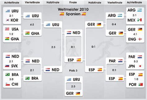 wm tabelle wm quali europa ergebnisse u tabelle