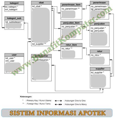 Manajemen Apotek program aplikasi apotek sistem informasi manajemen apotek berbasis web dengan php dan mysql