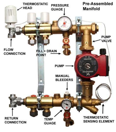 Plumbing Manifold Definition by Manifold