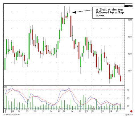 candlestick pattern gap doji and gap combinations trading gaps