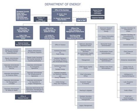 organizational structure types organizational structure