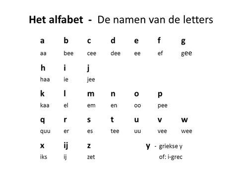 letters en klanken het nederlands ppt
