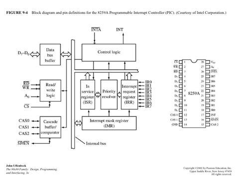 8251 Block Diagram