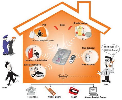 how to elevate the home security factor